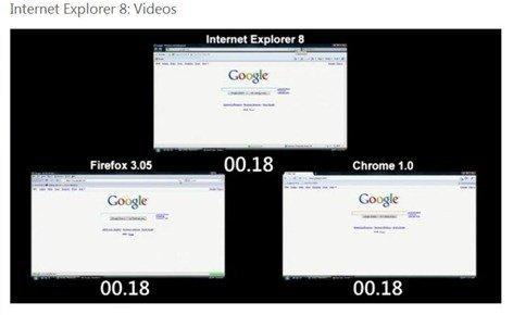 Internet Explorer 8 testing