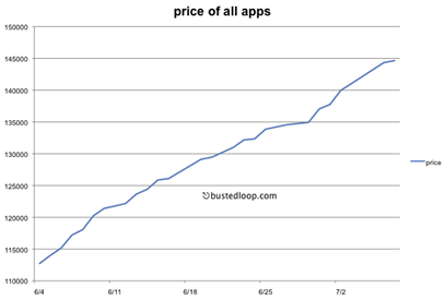 price_of_apps_over_time