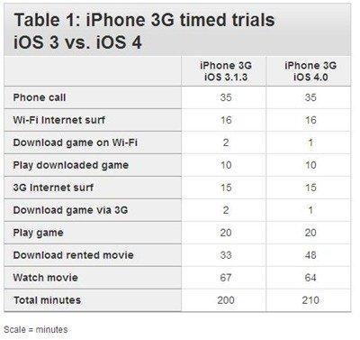 iOS 4 V iOS 3 battery life in iPhone 3G