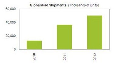 iPad sales may reach 100 million in 2010