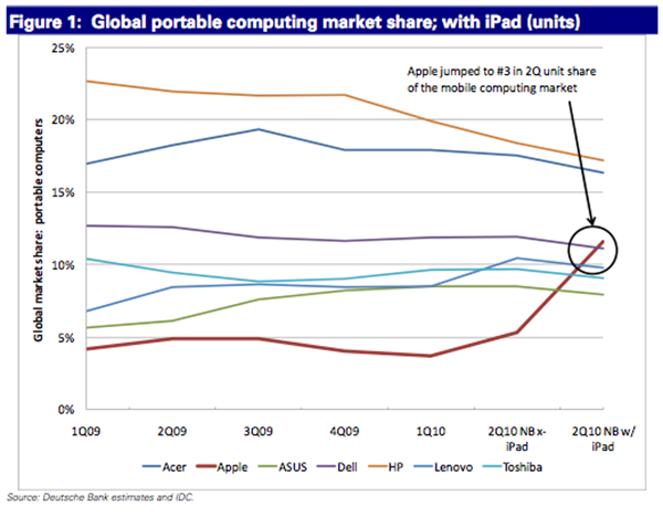 iPad keeps Apple on number 3