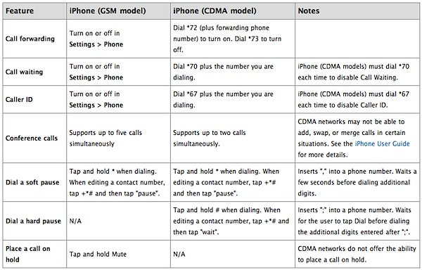 GsM vs CDMA Apple iPhone.jpg