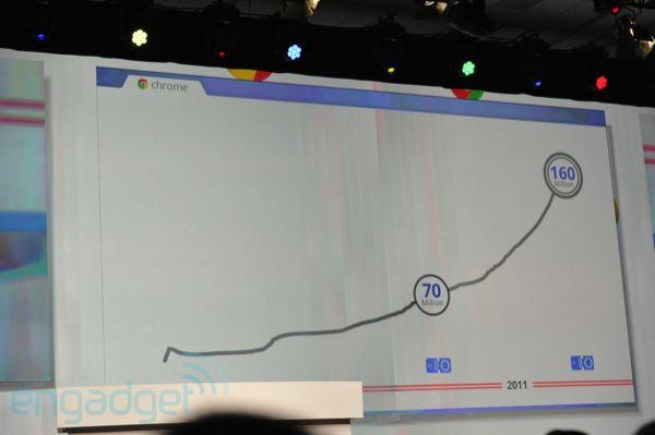 Google IO Day2