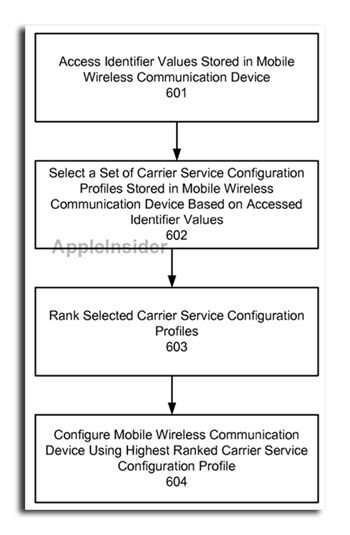 Apple Multiple Carrier Selection Patent