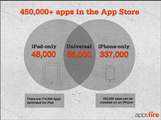 iPhone, iPad Apps Comparison