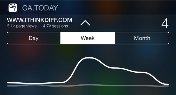 GA TODAY is a Must Have Google Analytics Widget for iPhone Users With Websites