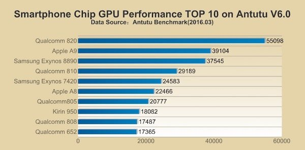 Galaxy S7 Snapdragon 820 chip beats iPhone 6s' A9 in benchmarks