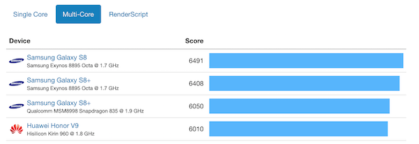 Android multi core benchmarks