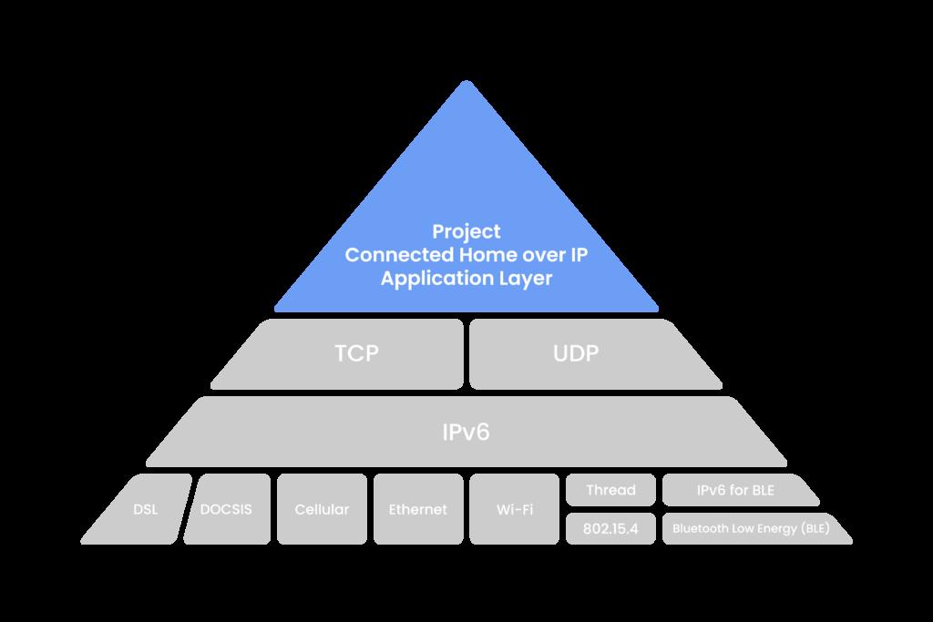 smart home pyramid