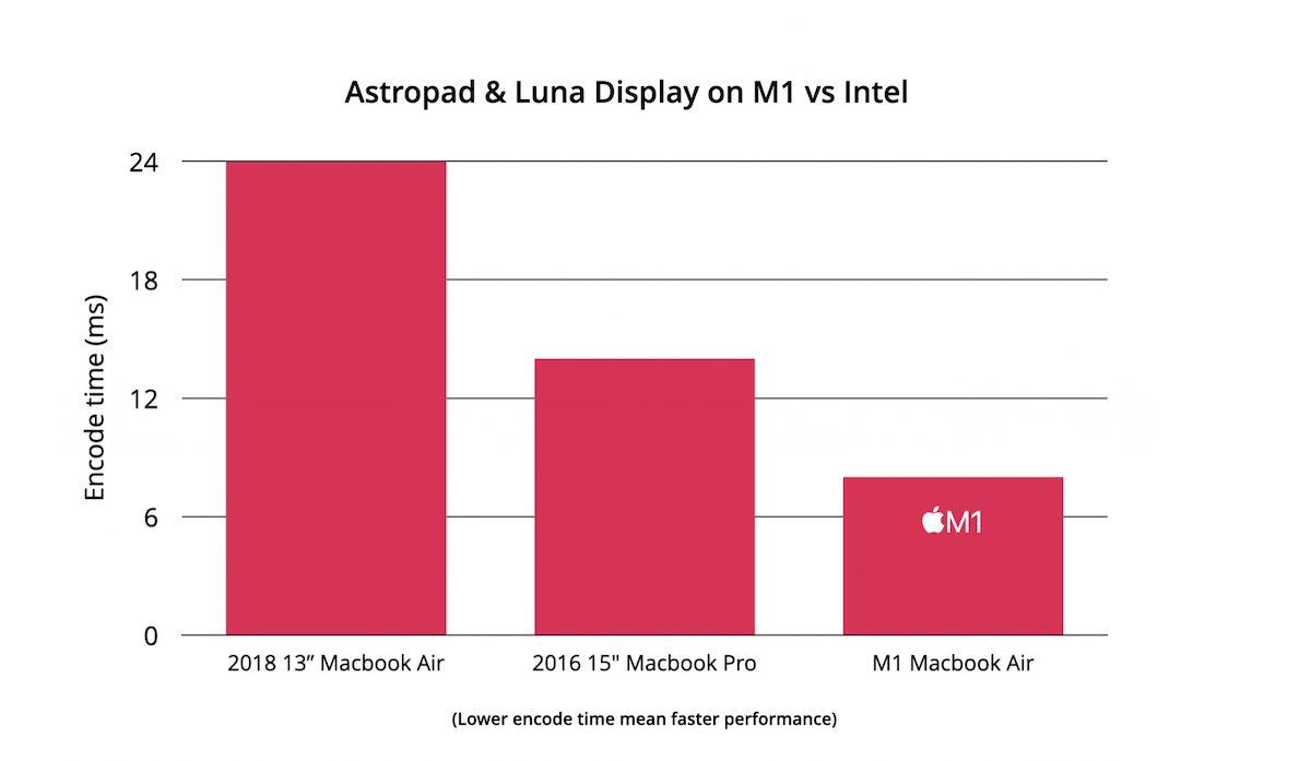 M1 chip MacBook
