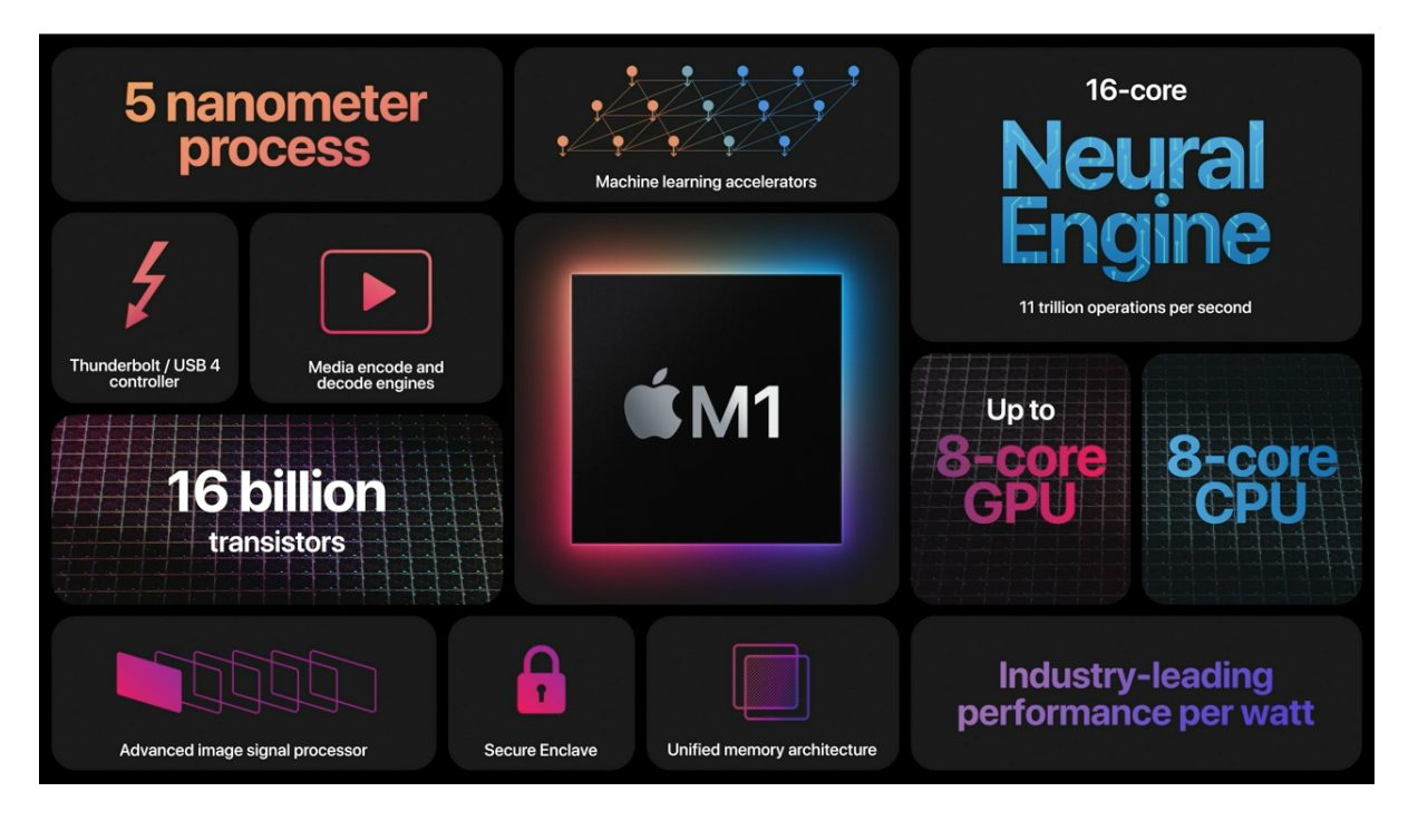 Intel executive speaks on Apple Silicon