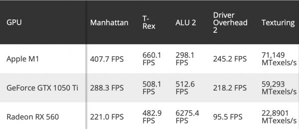 M1 chip vs 1050 Ti vs RX 560 1