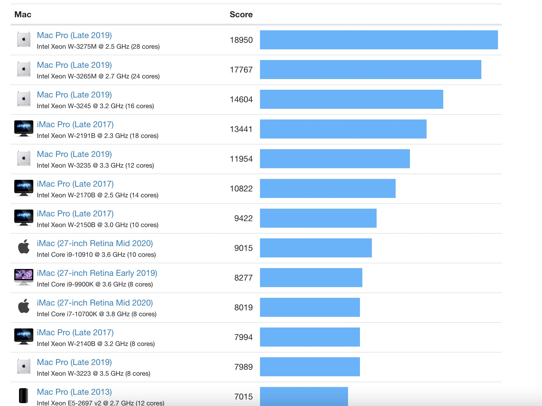 Multi-core Mac benchmarks Geekbench