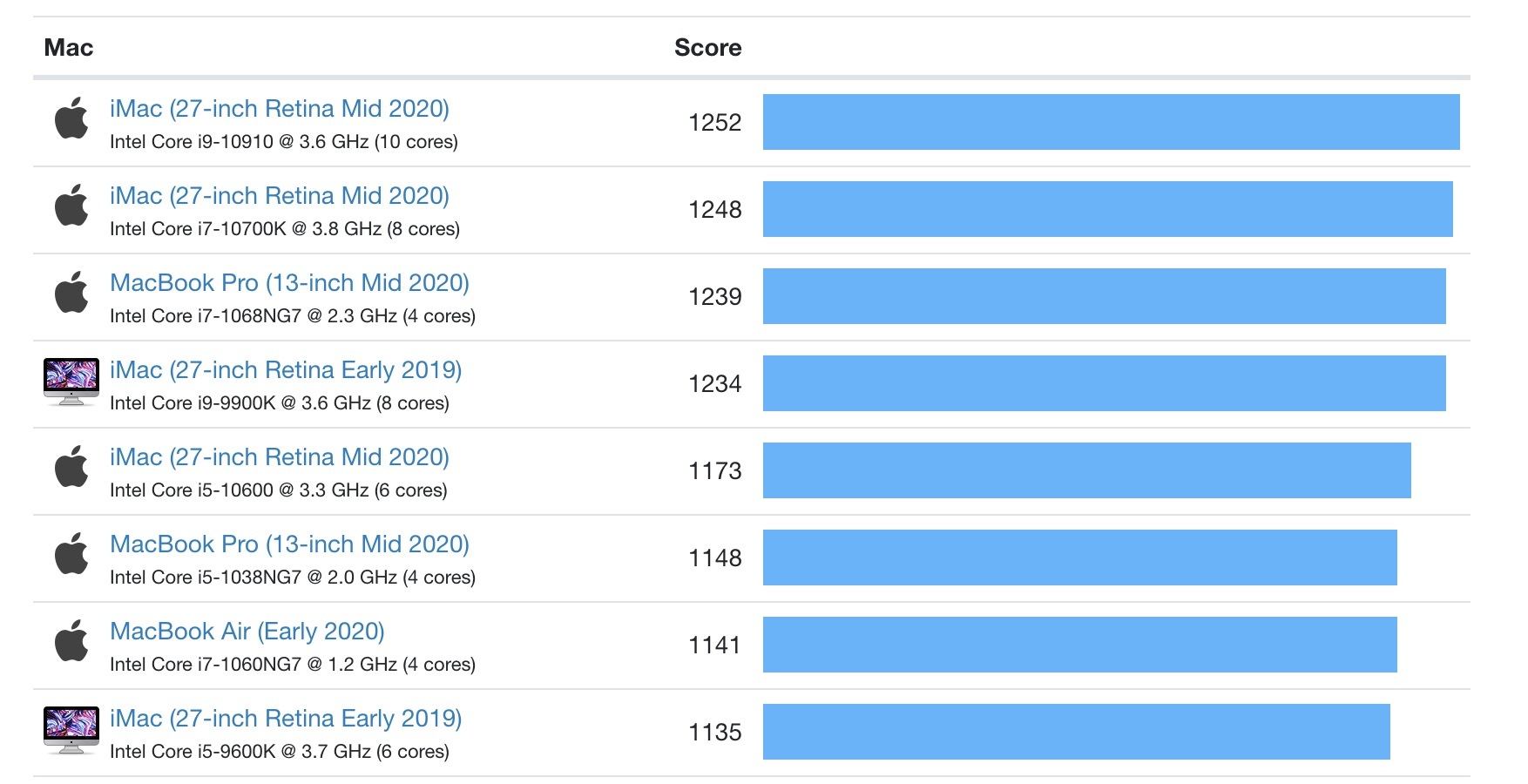 Single-core Mac benchmarks Geekbench