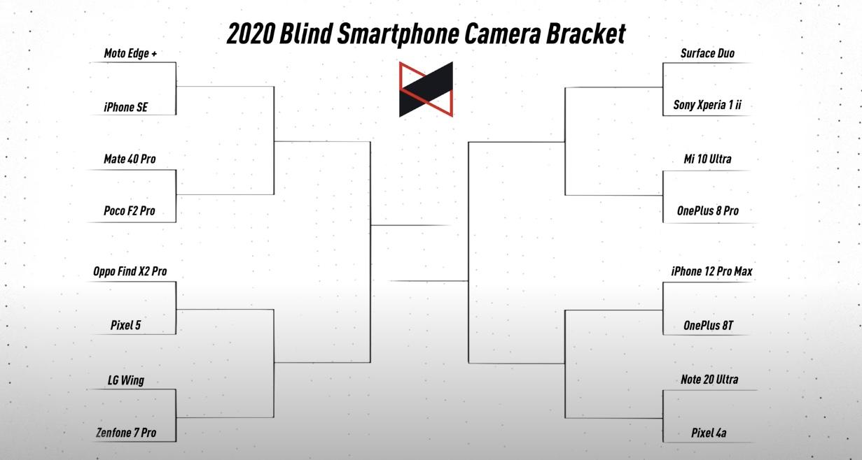 2020 Blind Smartphone Camera Bracket iPhone 12 Pro Max