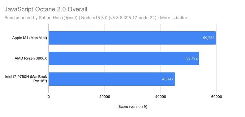 M1 chip Macs Javascript Performance