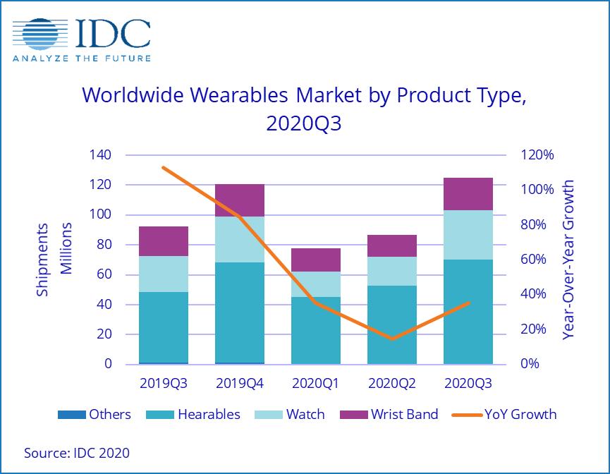 IDC stats