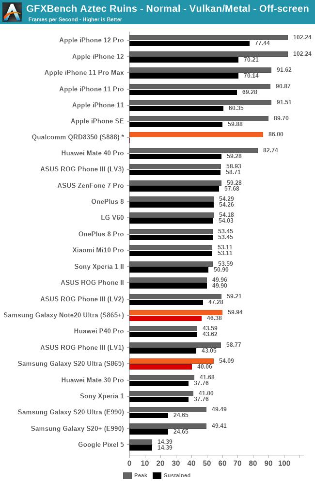 A14 vs Snapdragon 888
