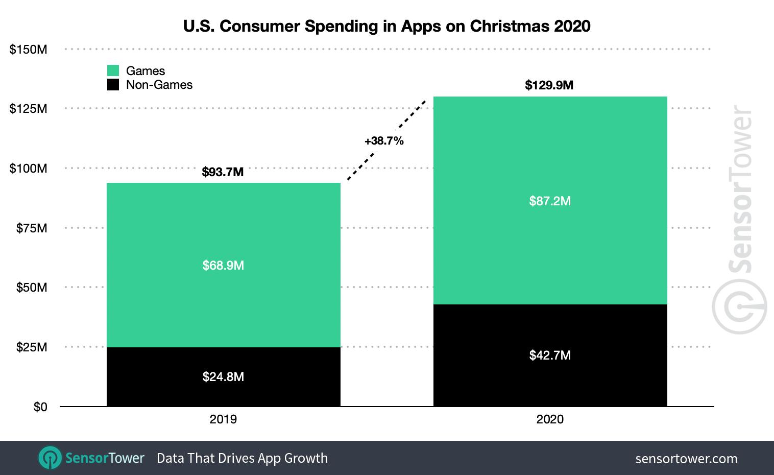 Total U.S. consumer spending on Christmas App Store