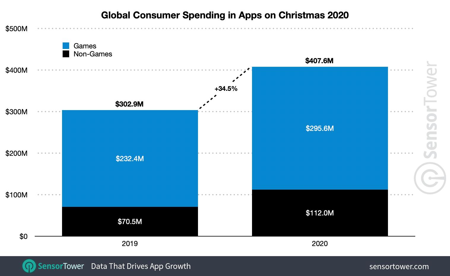 global christmas spending App Store sensortower