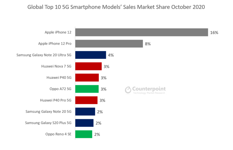 iPhone 12 sales 5G smartphones
