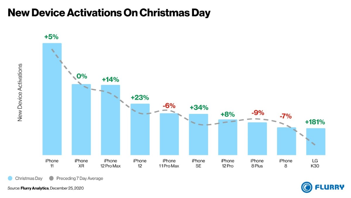 iPhones activated during Christmas