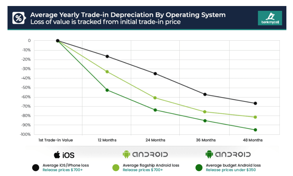 Android vs. iOS buyback value