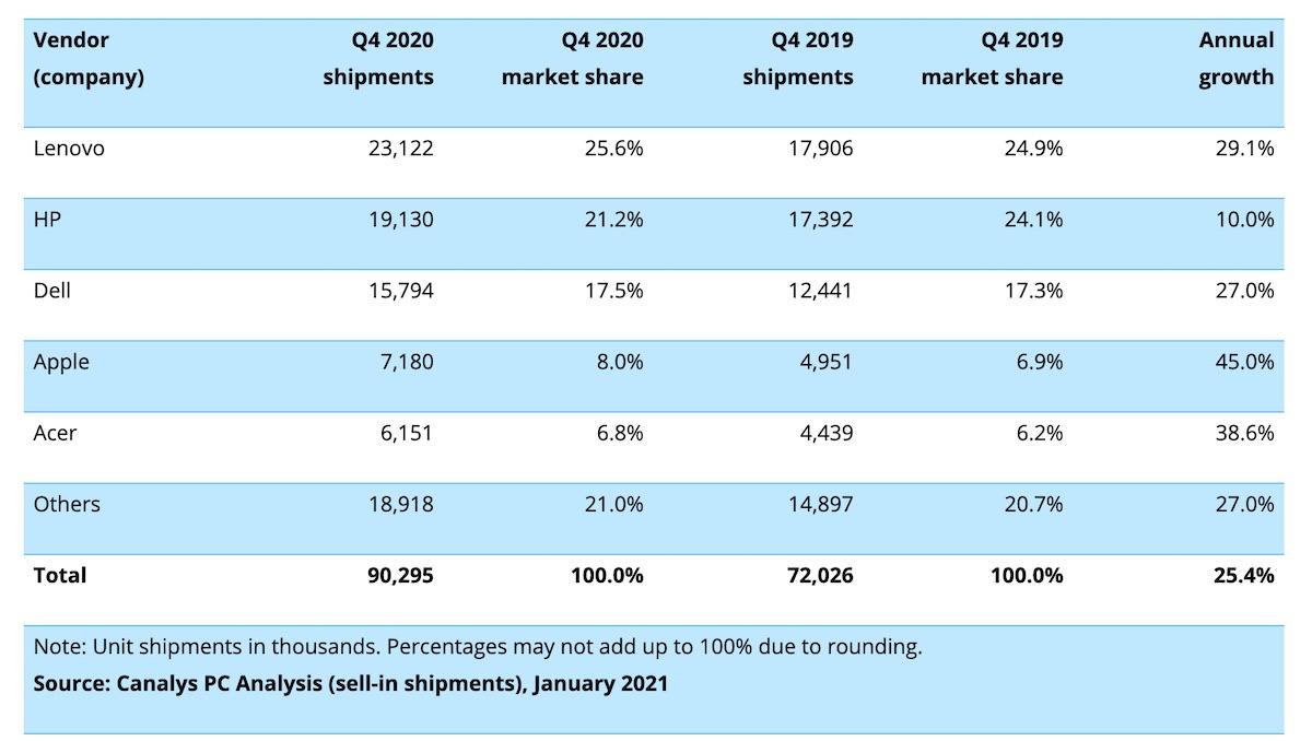 Canalys Mac shipments market share