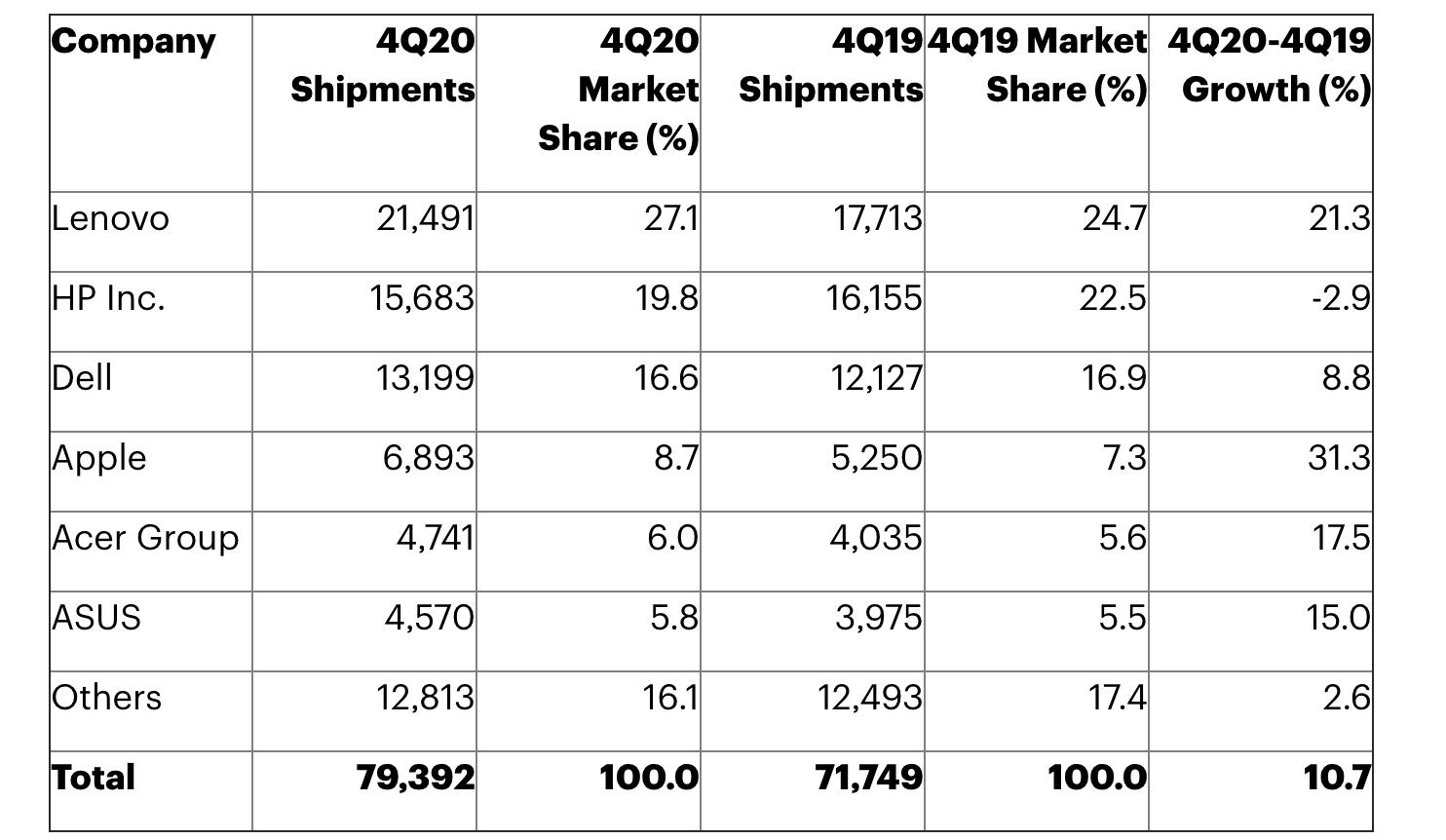 Gartner global Mac shipments market share