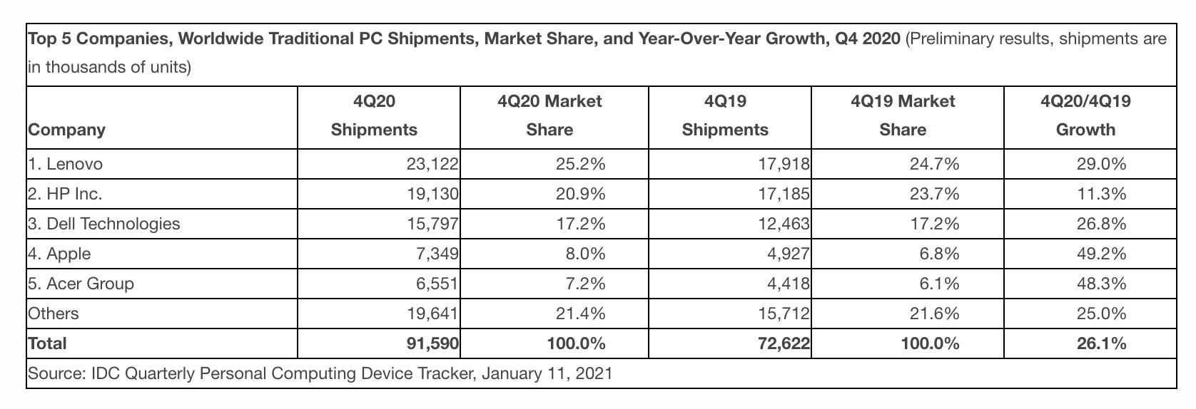 IDC Mac shipments market share