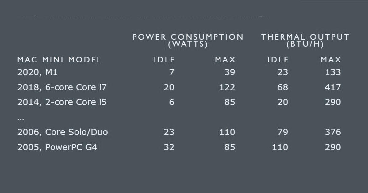 M1 Mac Mini vs. Intel CPUs