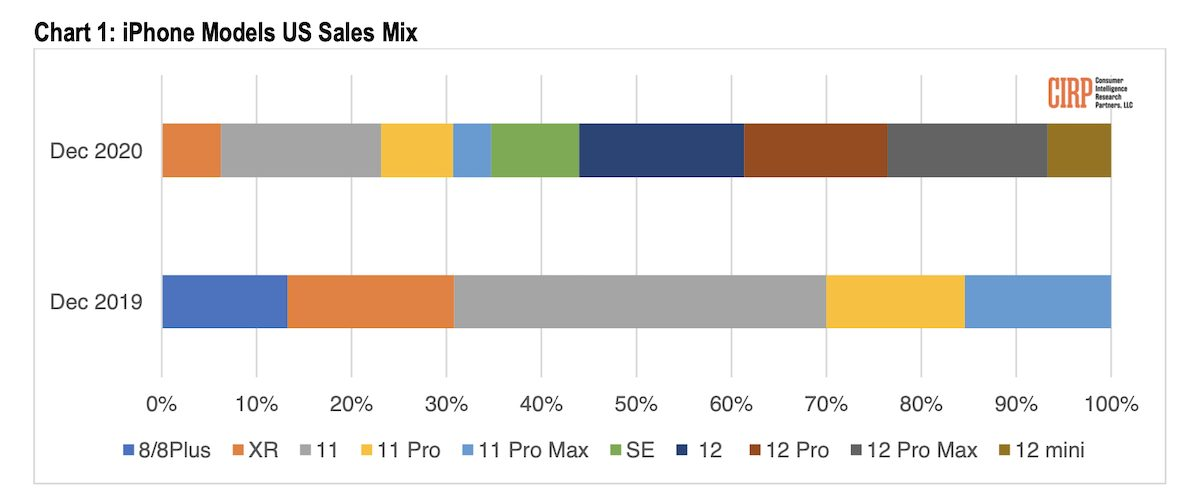 iPhone 12 Pro Max sales