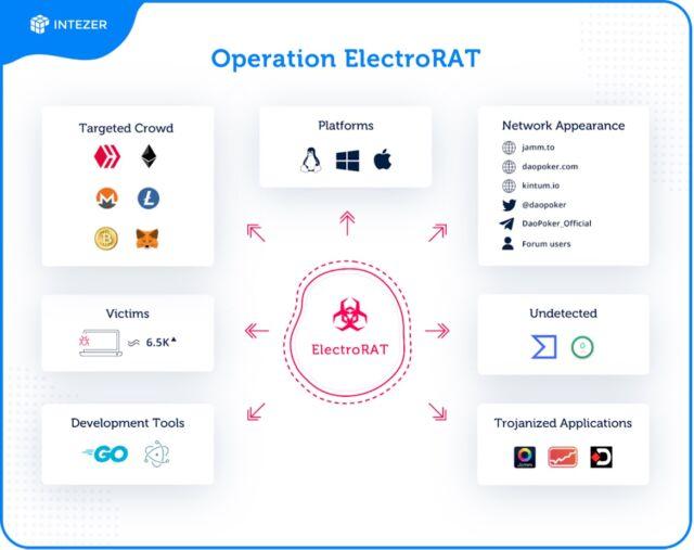 Operation ElectroRat