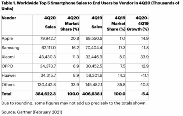 Apple becomes world's largest smartphone maker in Q4 2020 for first time since 2016