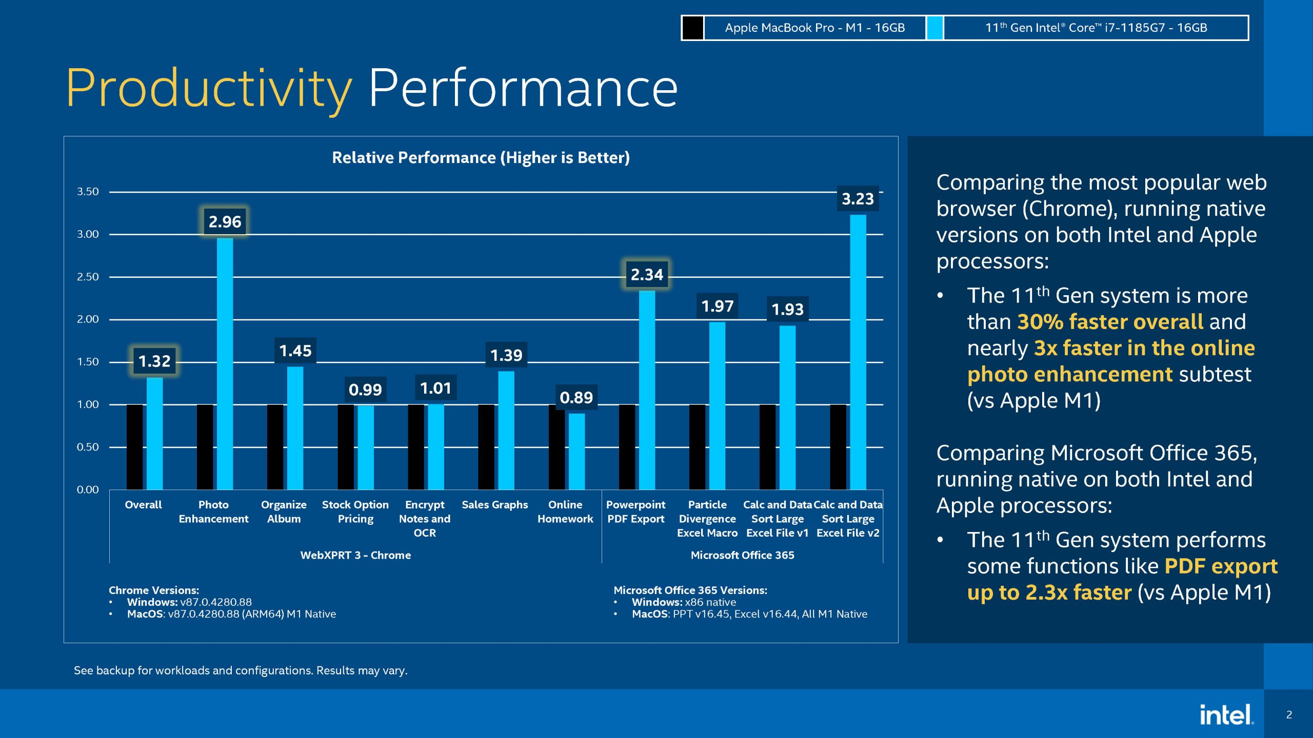 M1 vs Intel productivity performance