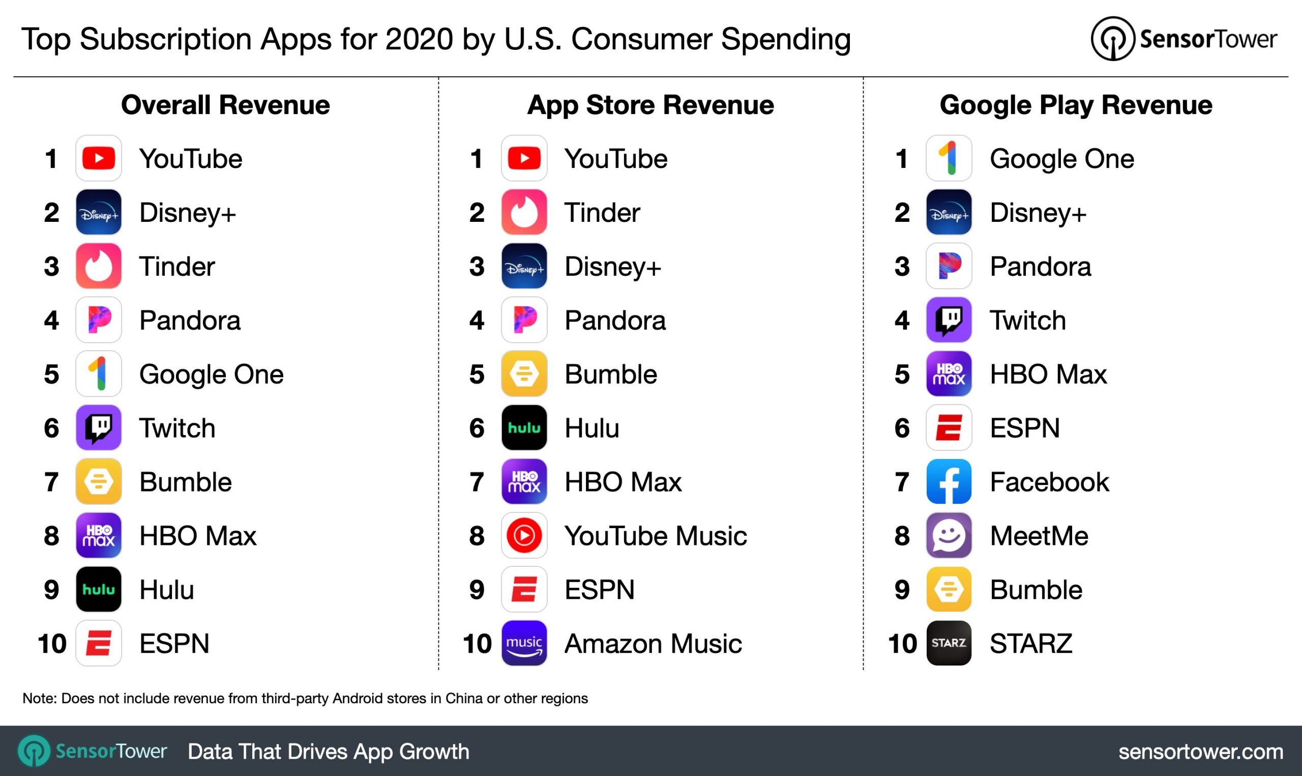 top grossing in-app purchases apps globally scaled