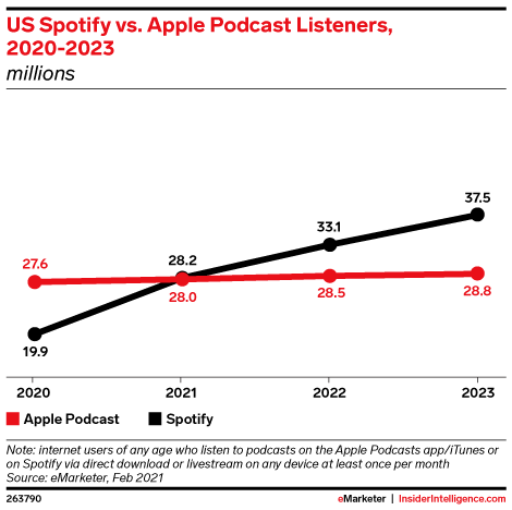 Spotify to surpass Apple in U.S. podcast listeners this year, according to analysts