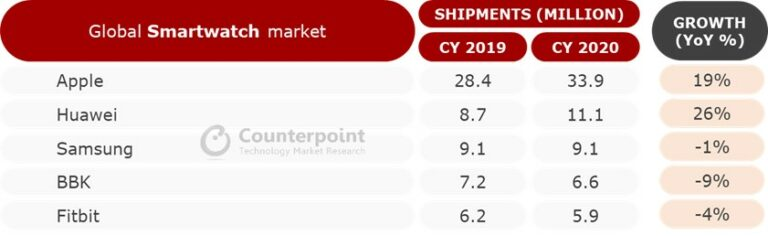 Apple Watch Series 6 - Counterpoint research global shipments