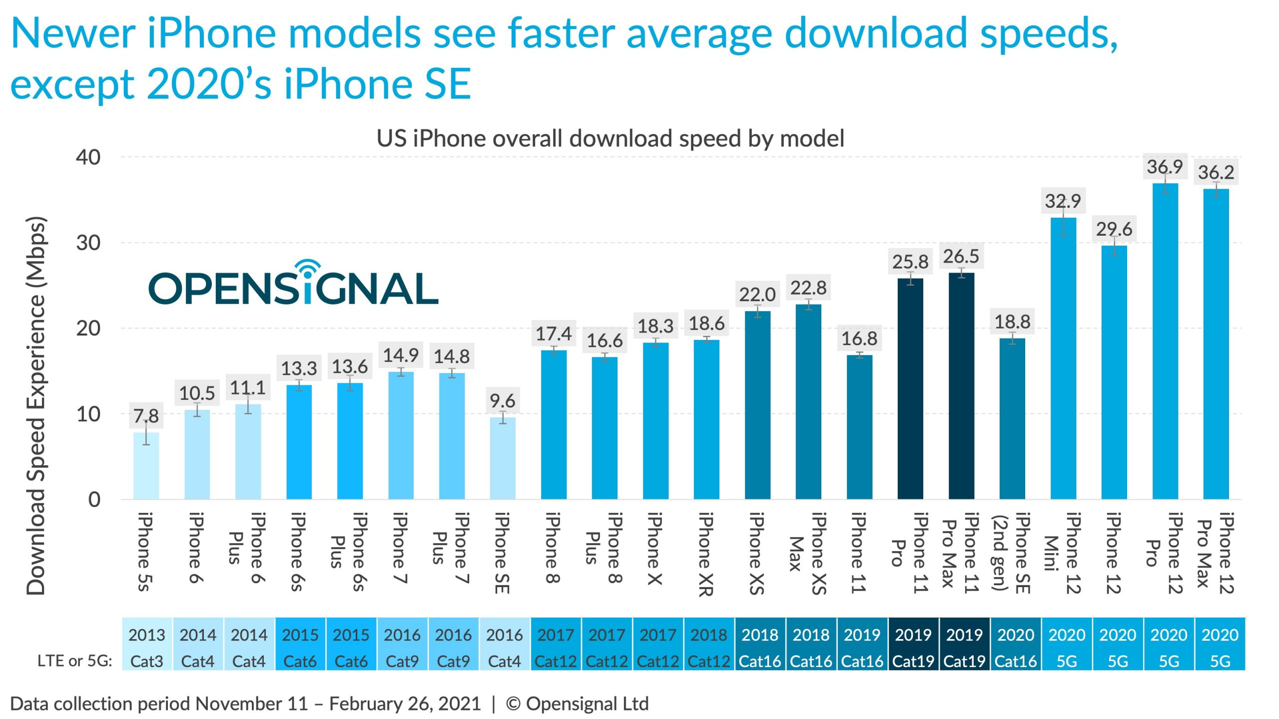 iPhone 12 speed test against Android smartphones