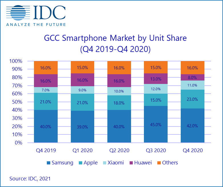 iPhone shipments saw 55% QoQ increase in Q4 2020 in Gulf countries, according to research firm IDC