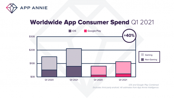 U.S. iPhone users spent an average of $138 on the App Store in 2020, number expected to grow to $180 in 2021