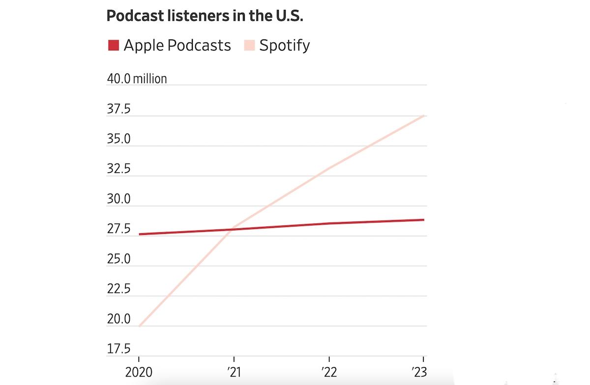 Apple vs.Spotify- podcast listeners