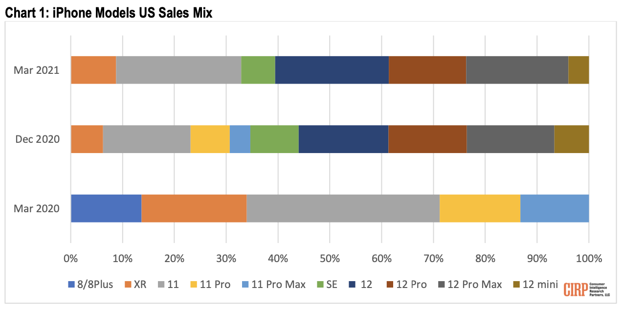 iPhone 12 models account for 61% of total U.S. iPhone sales in Q2 2021