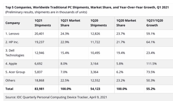 Mac shipments Q1 2021