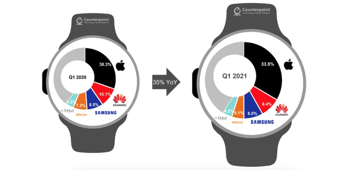 Apple Watch Series 6 -Q1 2021