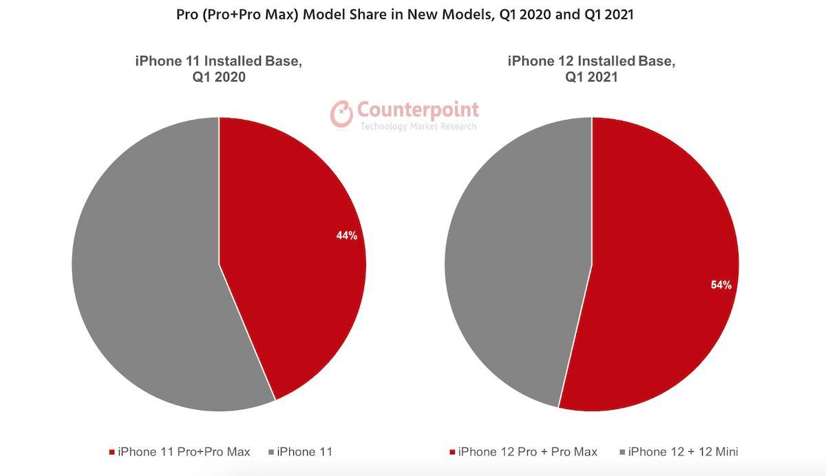iPhone 12- Q1 2021