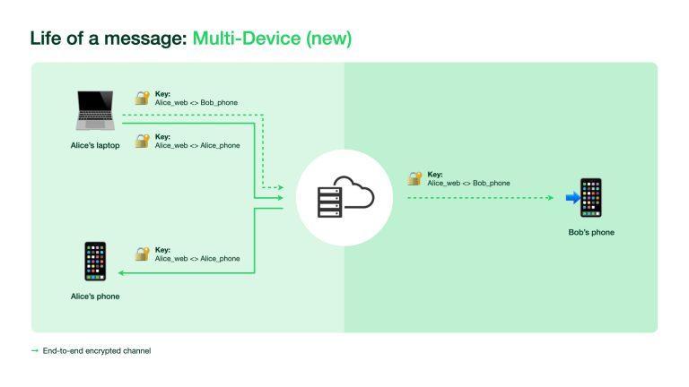 WhatsApp beta testing multidevice support