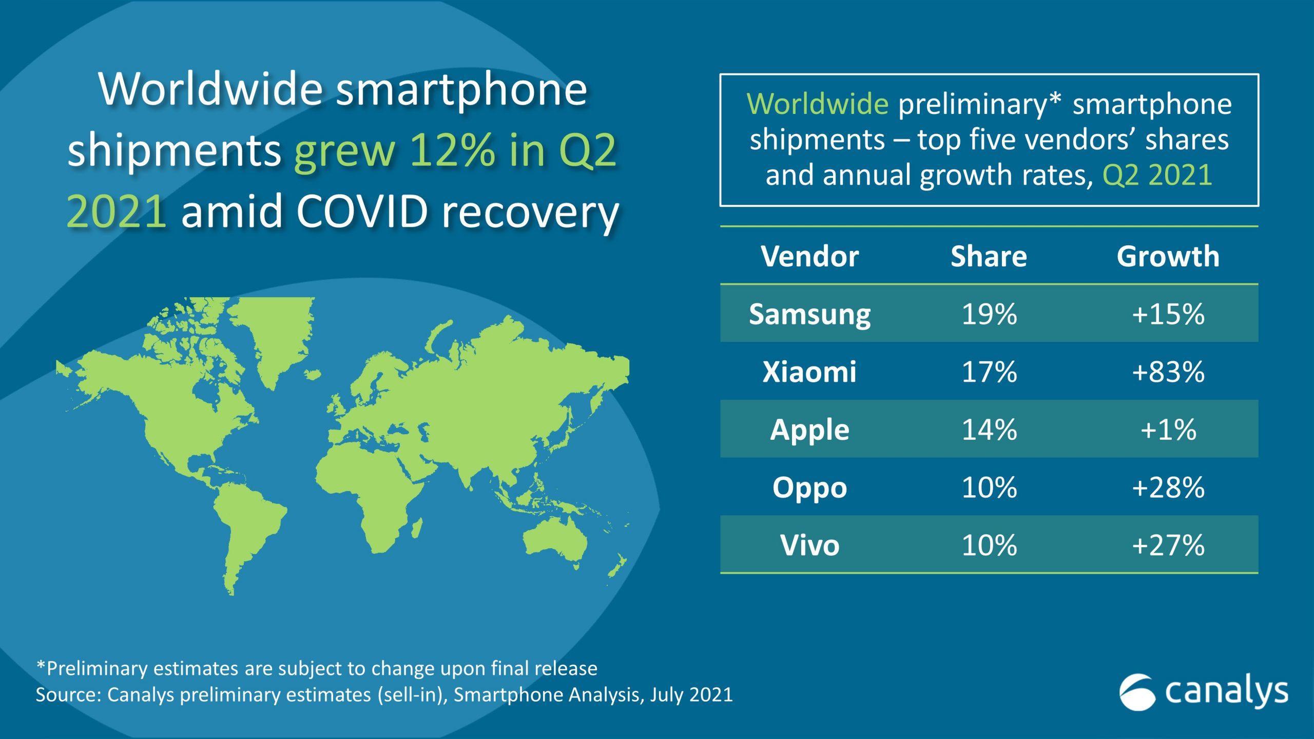 Xiaomi Apple Samsung global market share