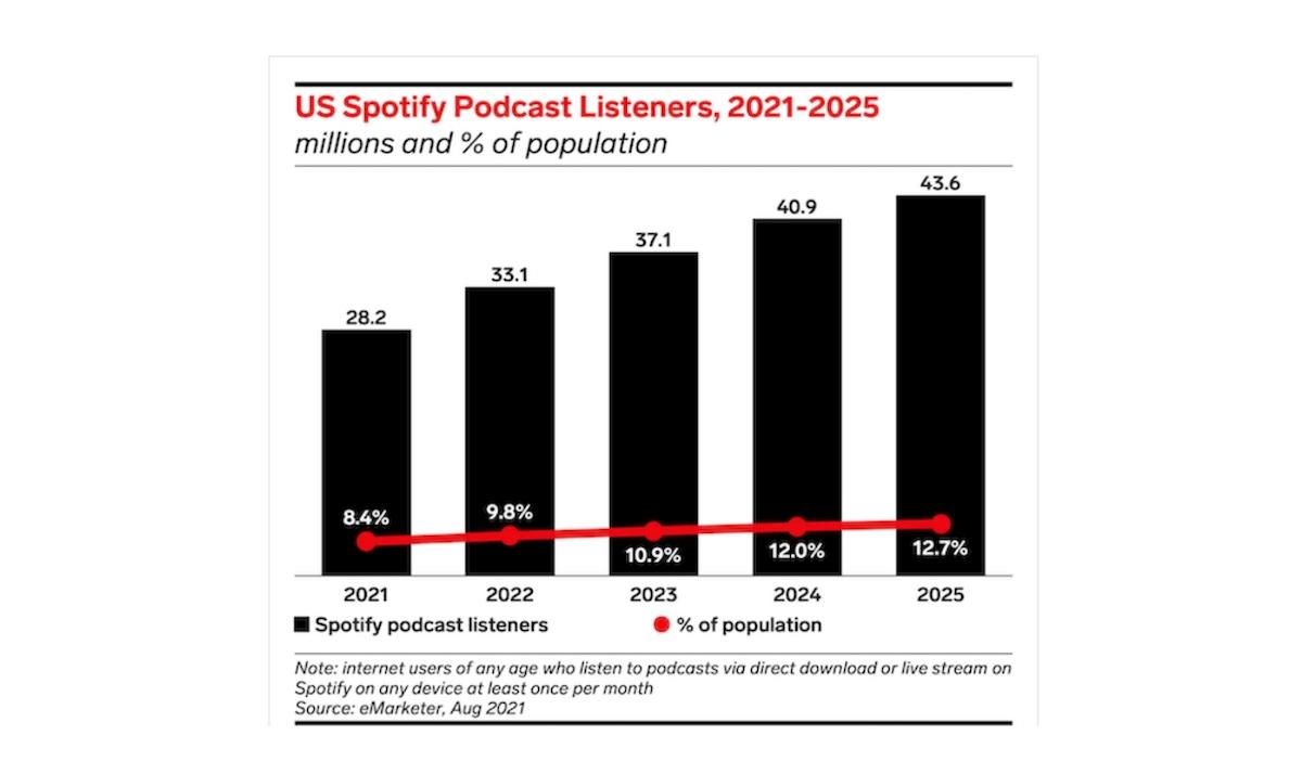 Spotify vs. Apple Podcasts
